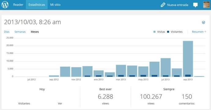 Estadística de visitas por meses