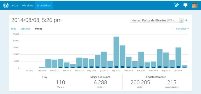 200.000-visitas